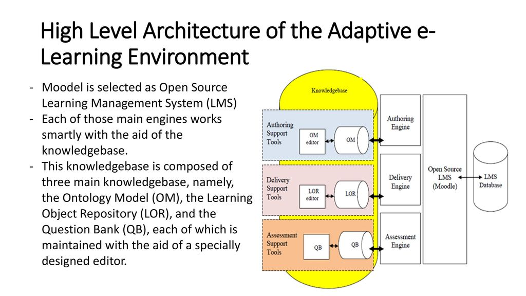Open Source Adaptive E Learning Environment Ppt Download