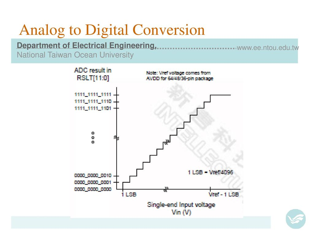 Analog To Digital Converter Adc Ppt Download The Project Is A Simple 12bit 8channel 4 Conversion