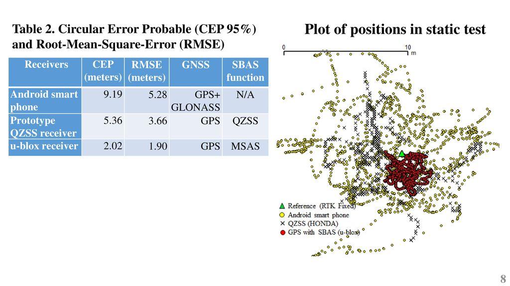 GPS/GNSS GPS/GNSS Monsak Socharoentum and Wasan Pattara