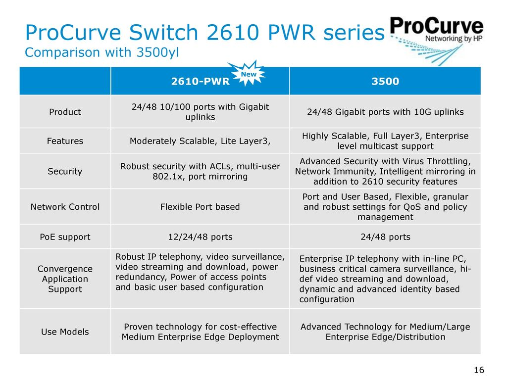 ProCurve Switch 2610 Series NPI Sales Training - ppt download