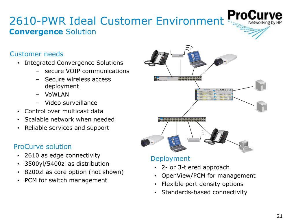 ProCurve Switch 2610 Series NPI Sales Training - ppt download