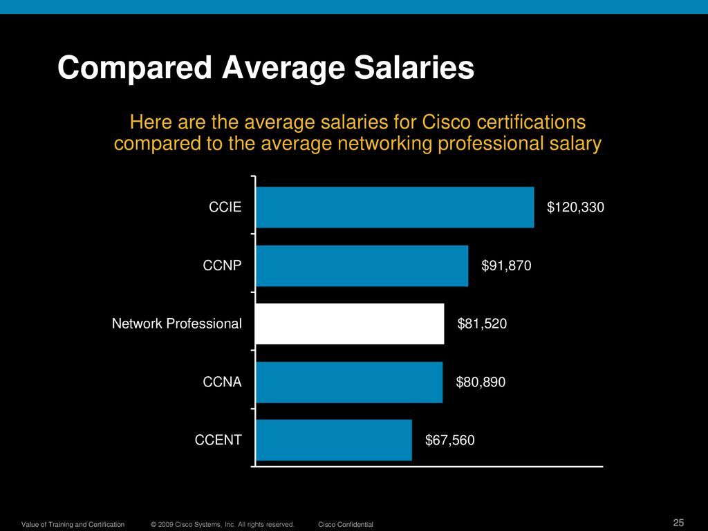 Value of Cisco Trainings and Certifications - ppt download