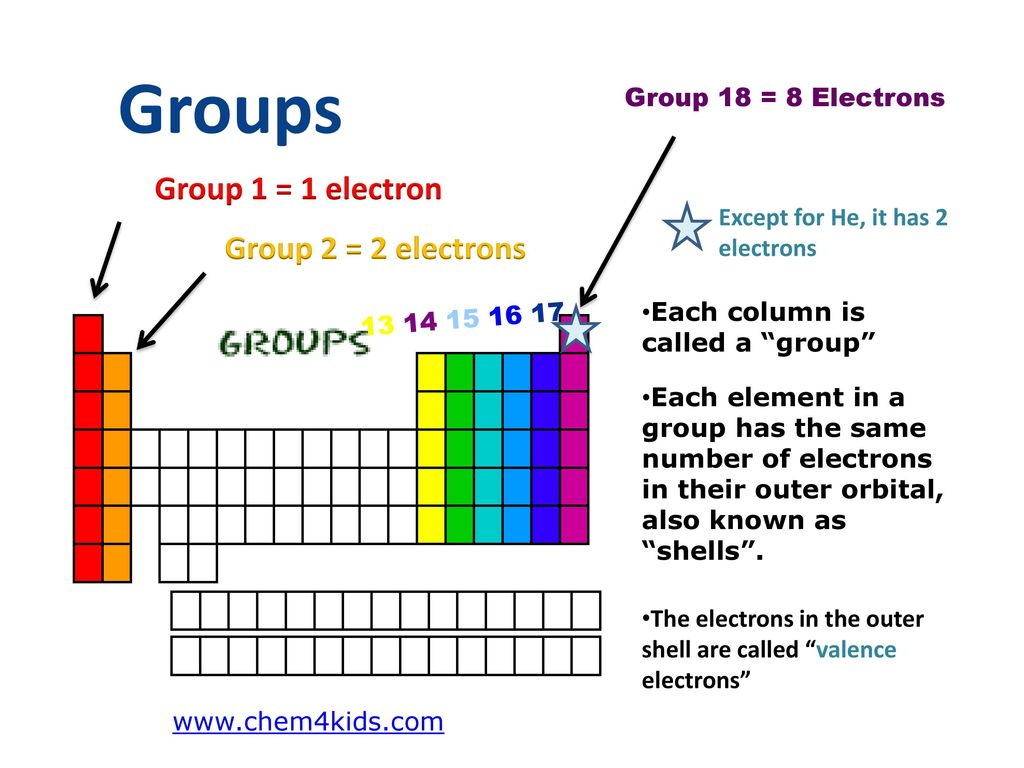 Periodic table study guide ppt download 4 groups urtaz Choice Image