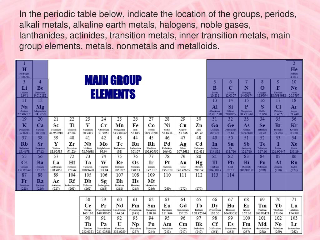52 electron configuration the periodic table ppt download in the periodic table below indicate the location of the groups periods alkali urtaz Choice Image