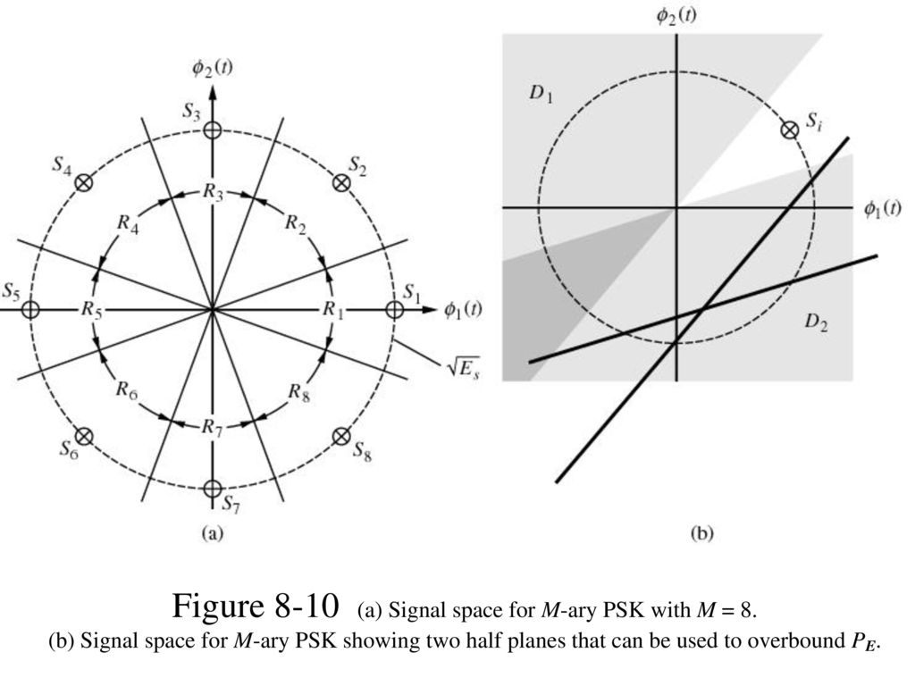 Figure 8-10 (a) Signal space for M-ary PSK with M