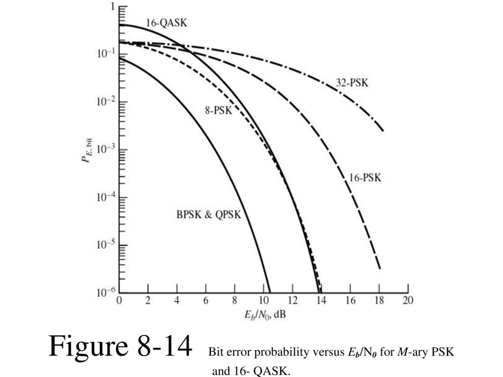 29 Figure 8-14 Bit error probability versus Eb/N0 for M-ary PSK and 16-  QASK.