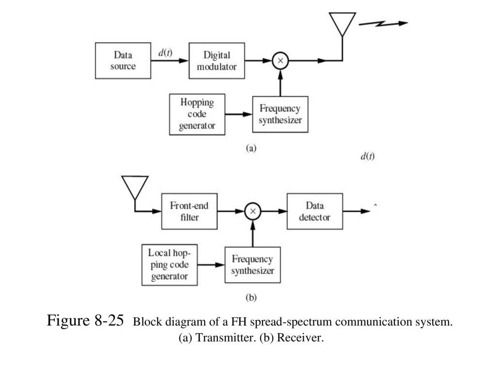 Figure 8-25 Block diagram of a FH spread-spectrum communication system