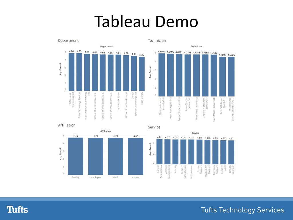 Replacing Excel Reports with Dynamic Dashboards in Tableau