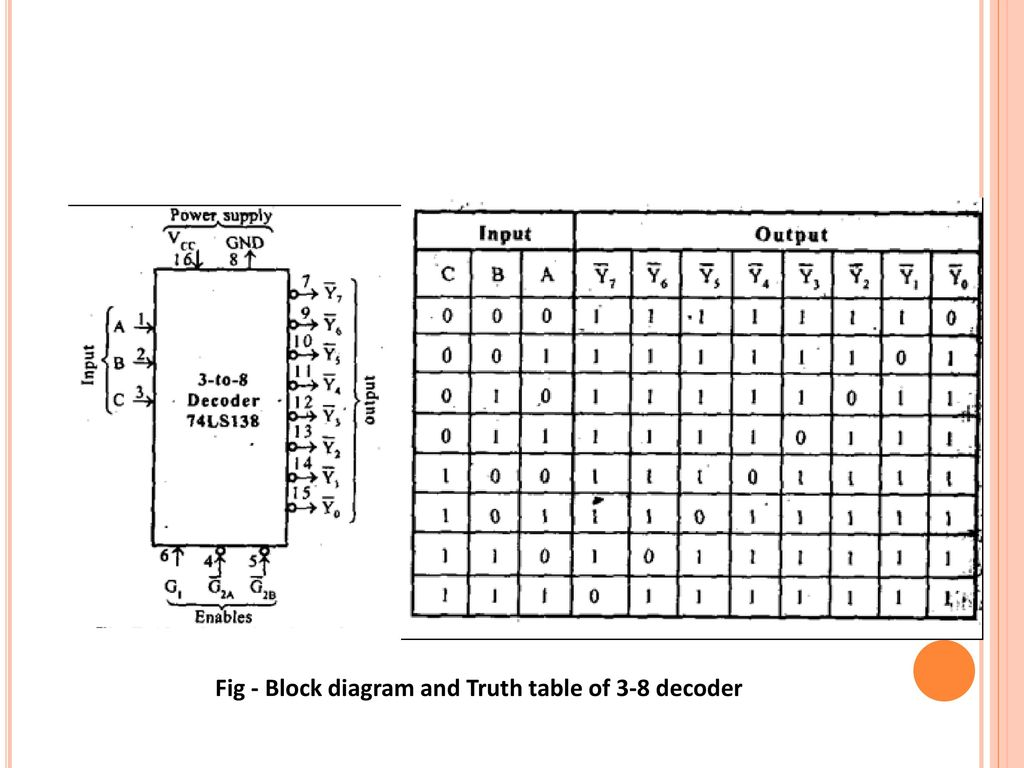 Block Diagram Of 3 To 8 Decoder Wiring Library 1 Demultiplexer Logic 6 Fig And Truth Table