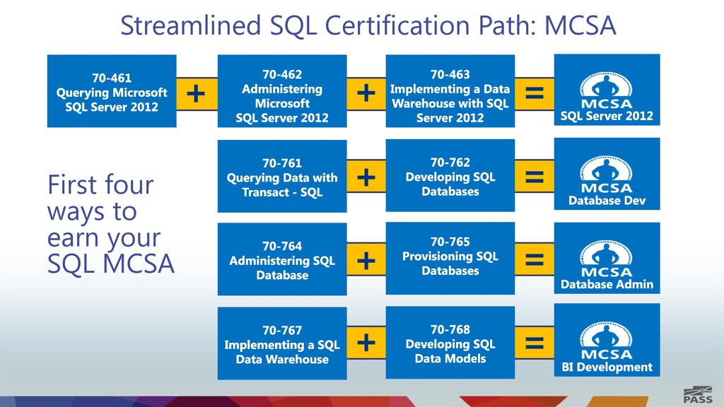 Sql Server Certifications Ppt Download