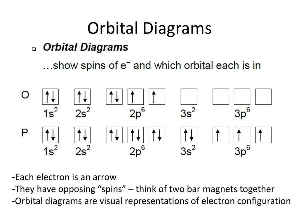 Orbital+Diagrams+ Each+electron+is+an+arrow electron configuration (section 5 2) ppt download
