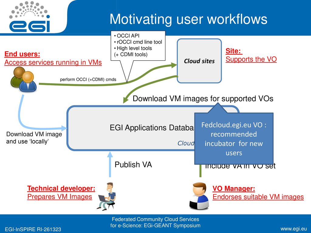User Engagement in EGI (With focus on the cloud) - ppt download