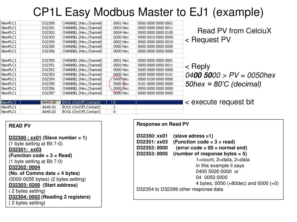 Modbus RTU CP1L with V1000 and Celciux  - ppt download