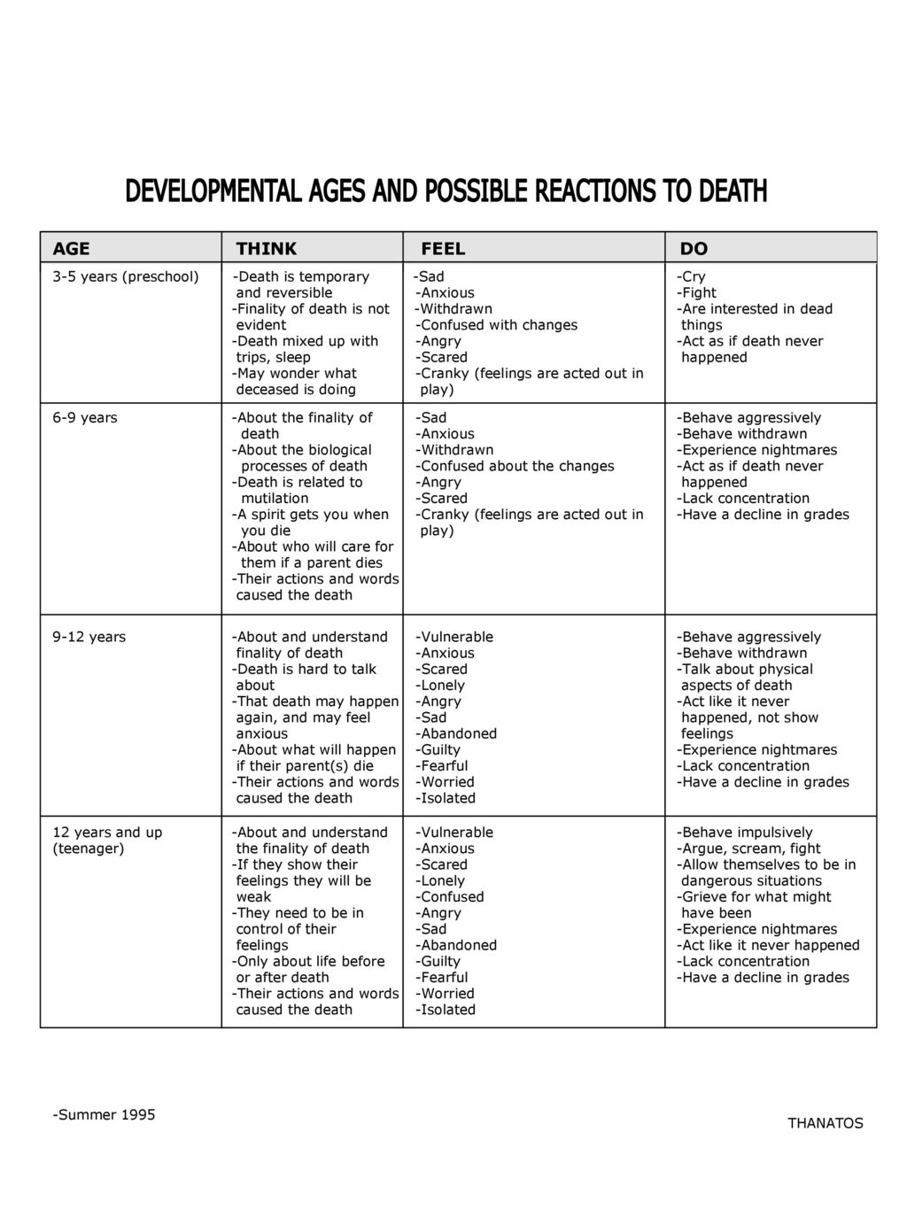 DEVELOPMENTAL AGES AND POSSIBLE REACTIONS TO DEATH - ppt download