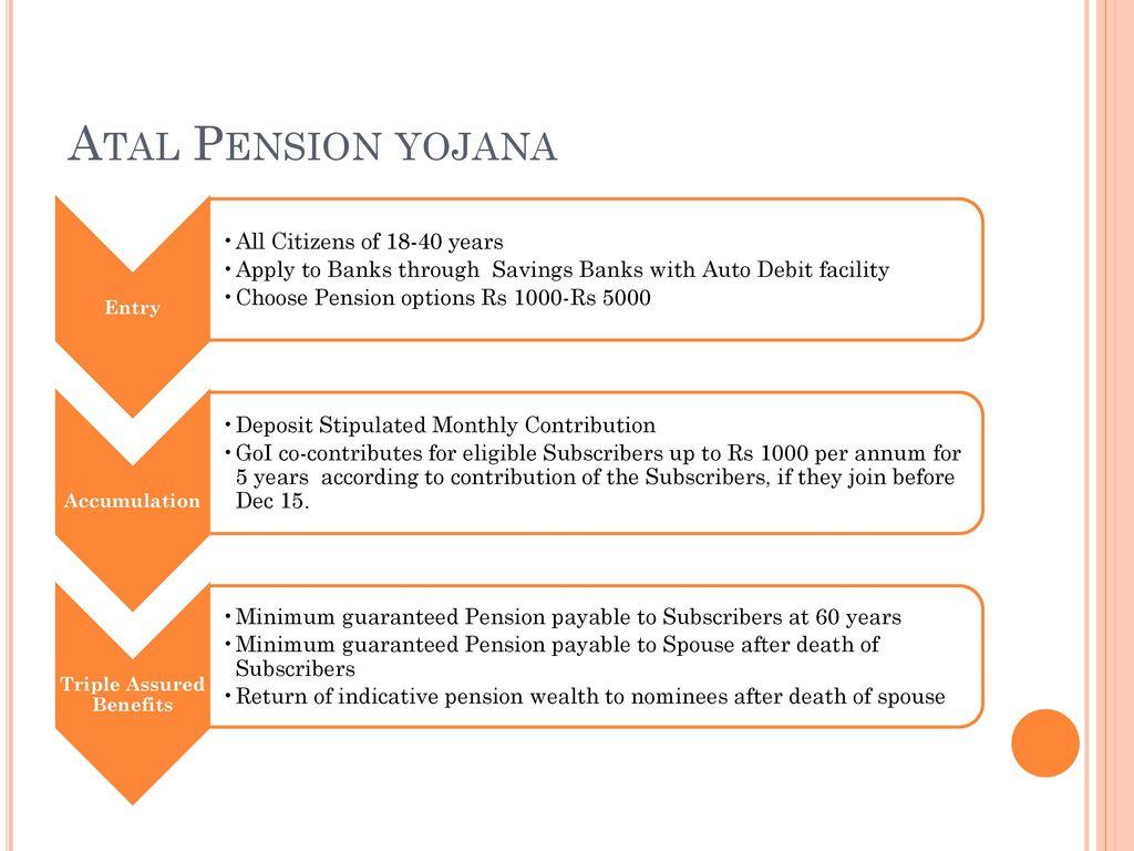 Image result for Atal Pension Yojana (APY)