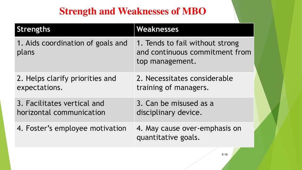 weakness of mbo