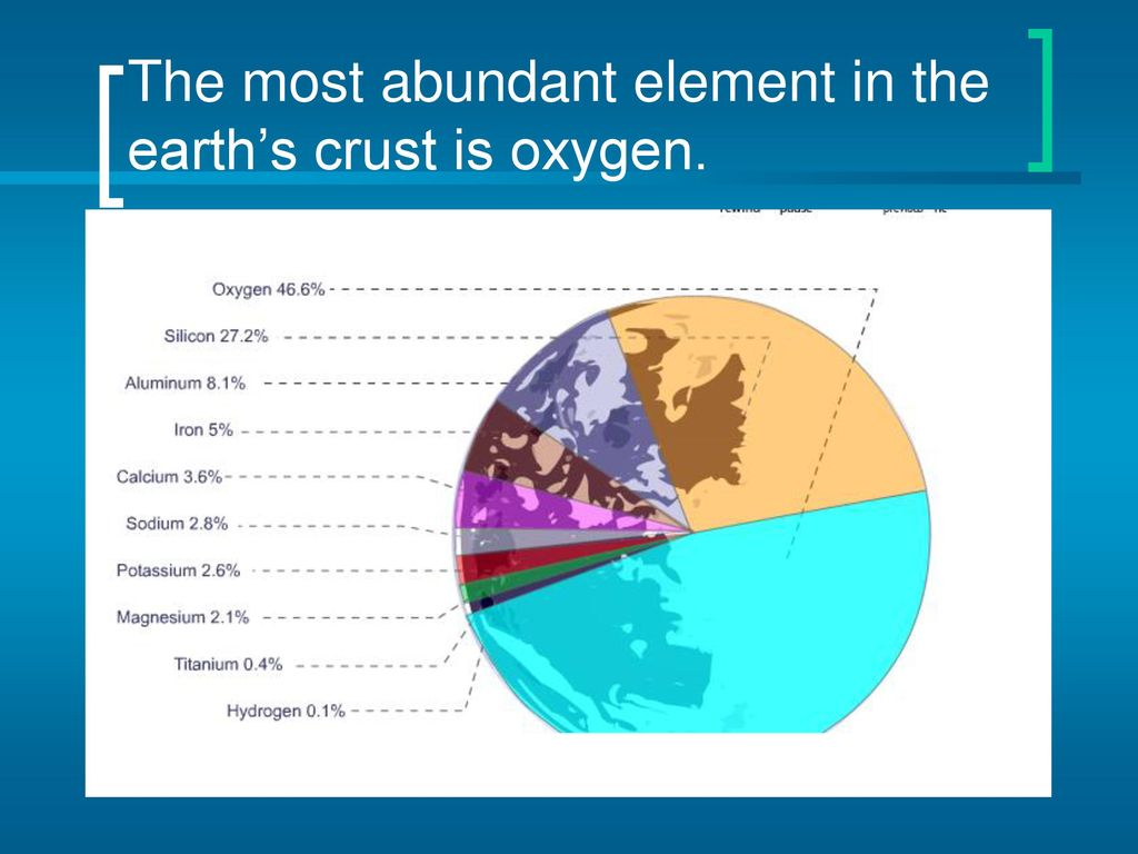 Periodic table of elements ppt download 3 the most abundant element in the earths crust is oxygen urtaz Choice Image