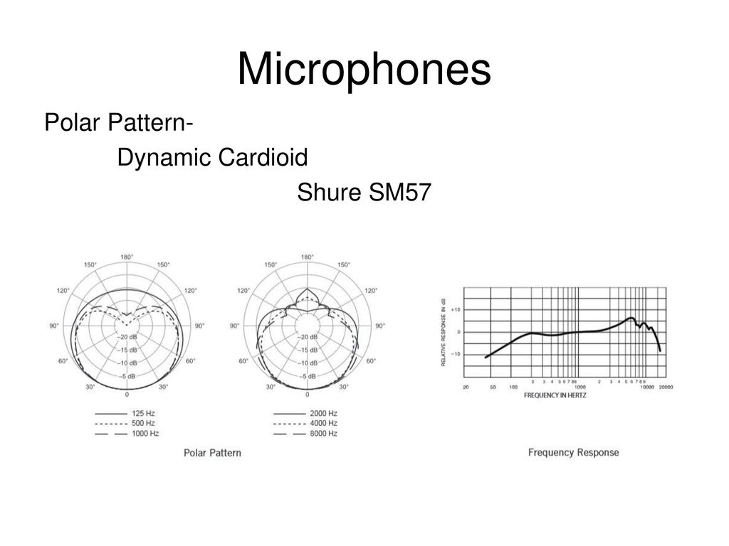 Live Sound Ppt Download Sm57 Wiring Diagram 43 Microphones Polar Pattern Dynamic Cardioid Shure