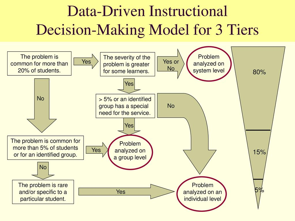 The Continuum of Interventions in a 3 Tier Model - ppt download