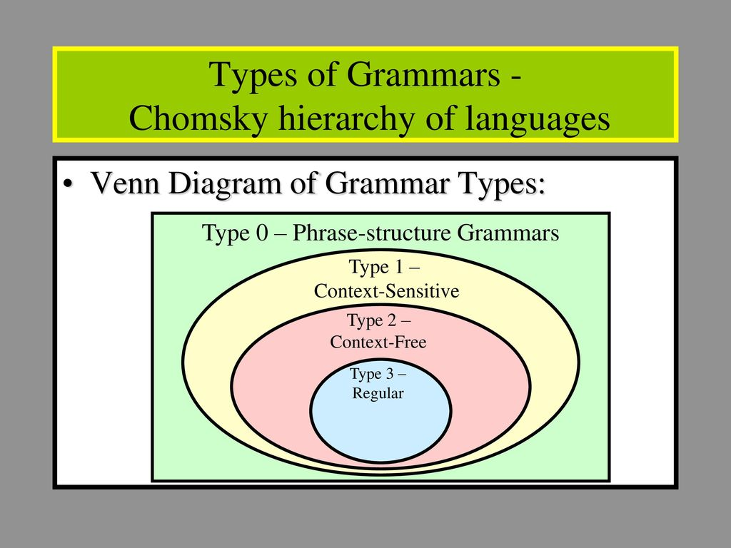 Discrete mathematics and its applications rosen 7th ed ch ppt download types of grammars chomsky hierarchy of languages ccuart Image collections