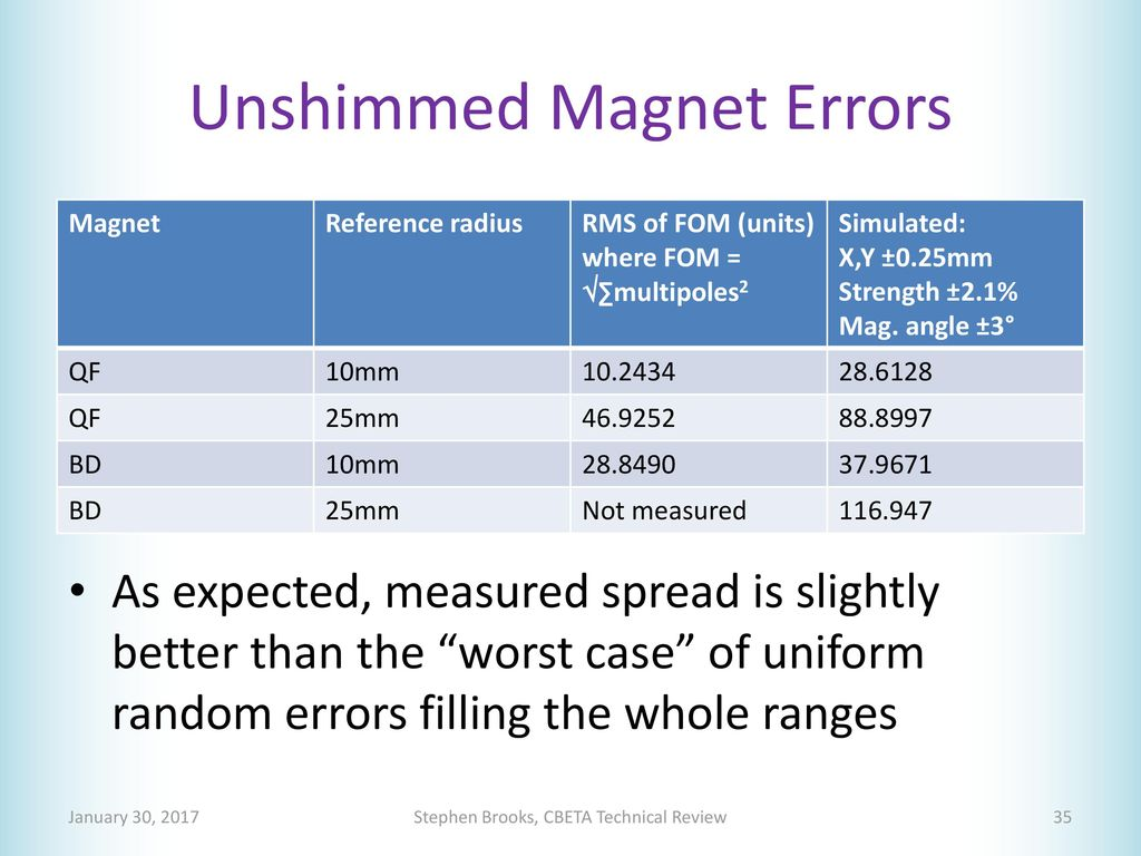 FFAG Magnet Requirements & Specifications - ppt download
