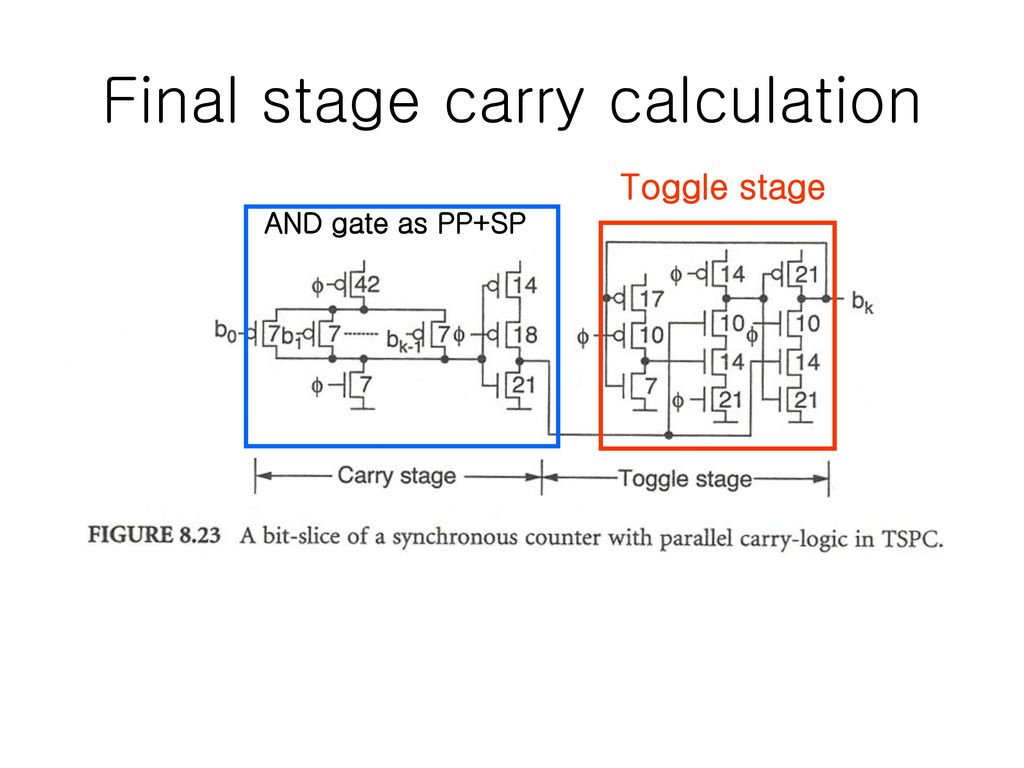 Low Power Very Fast Dynamic Logic Circuits Ppt Download Diagram Calculator Final Stage Carry Calculation