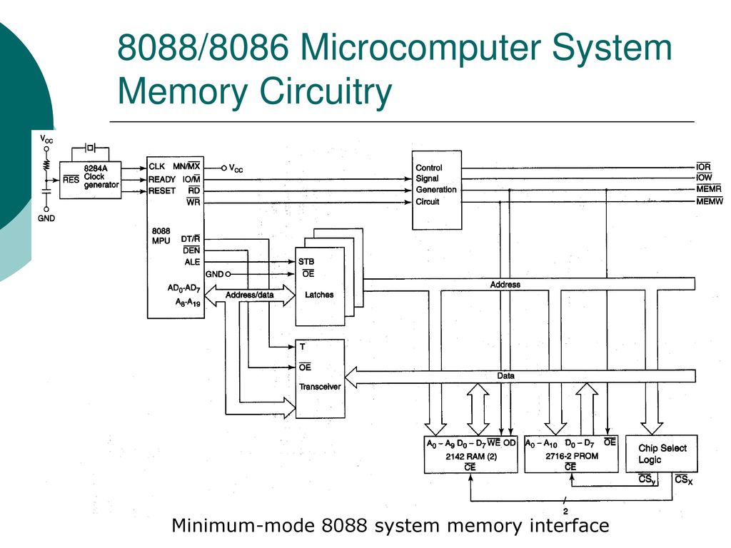 Memory Devices Circuits And Subsystem Design Ppt Download Logic Diagram Of Ram 61 8088 8086 Microcomputer