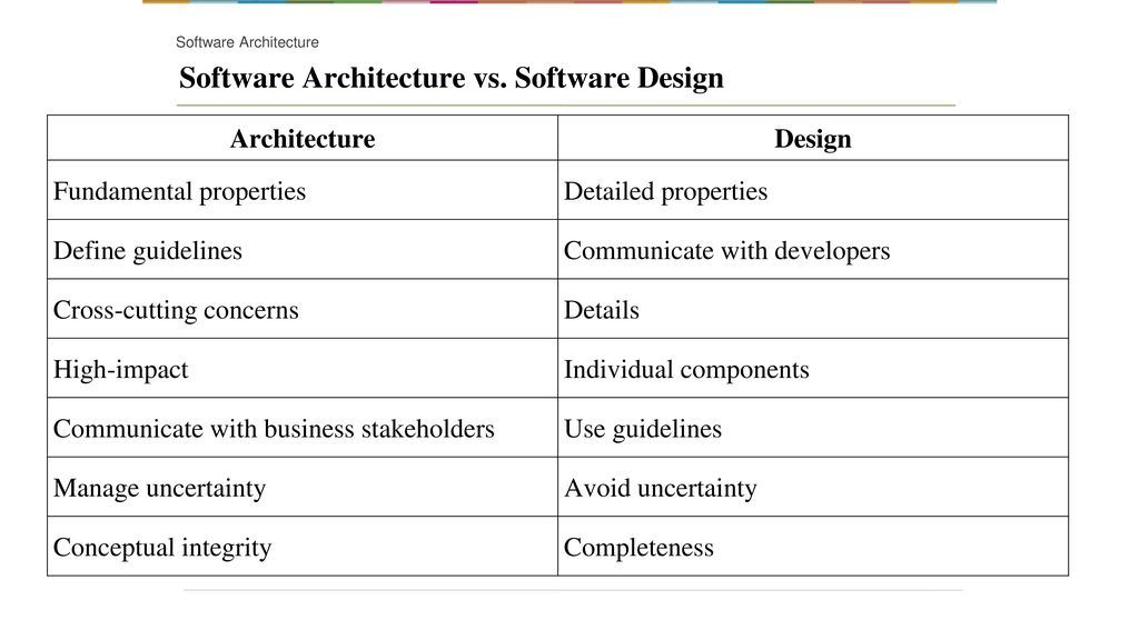 Software Architecture Difference From Design Ppt Download