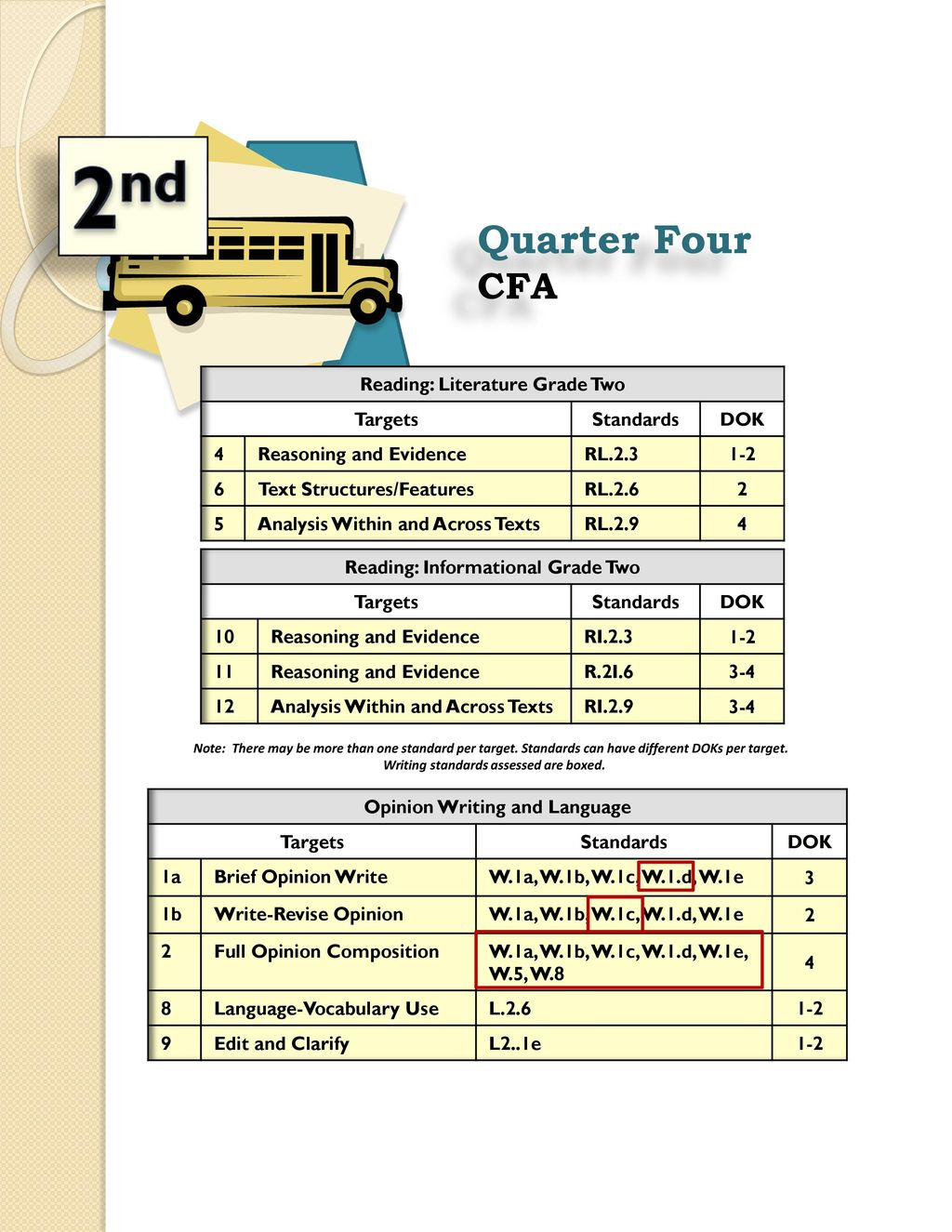 2nd Quarter Four Cfa Reading Literature Grade Two Targets Standards