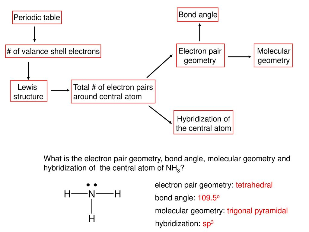 Chemical Bonding Ii Molecular Geometry And Hybridization Of Atomic
