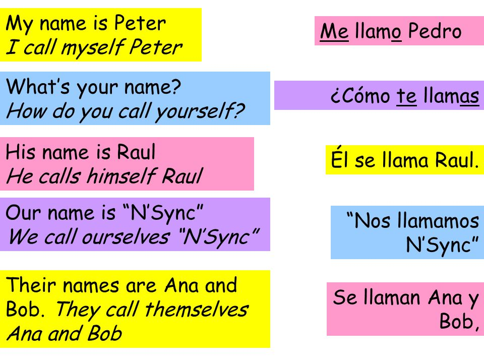 Reflexive verbs reflexive verbs are used to talk about things that my name is peter i call myself peter solutioingenieria Images