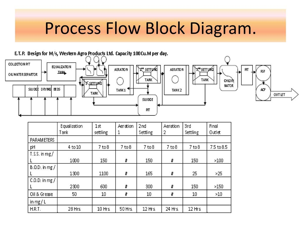 Effluent Treatment Plant Ppt Download Process Flow Diagram Wastewater 2 Block