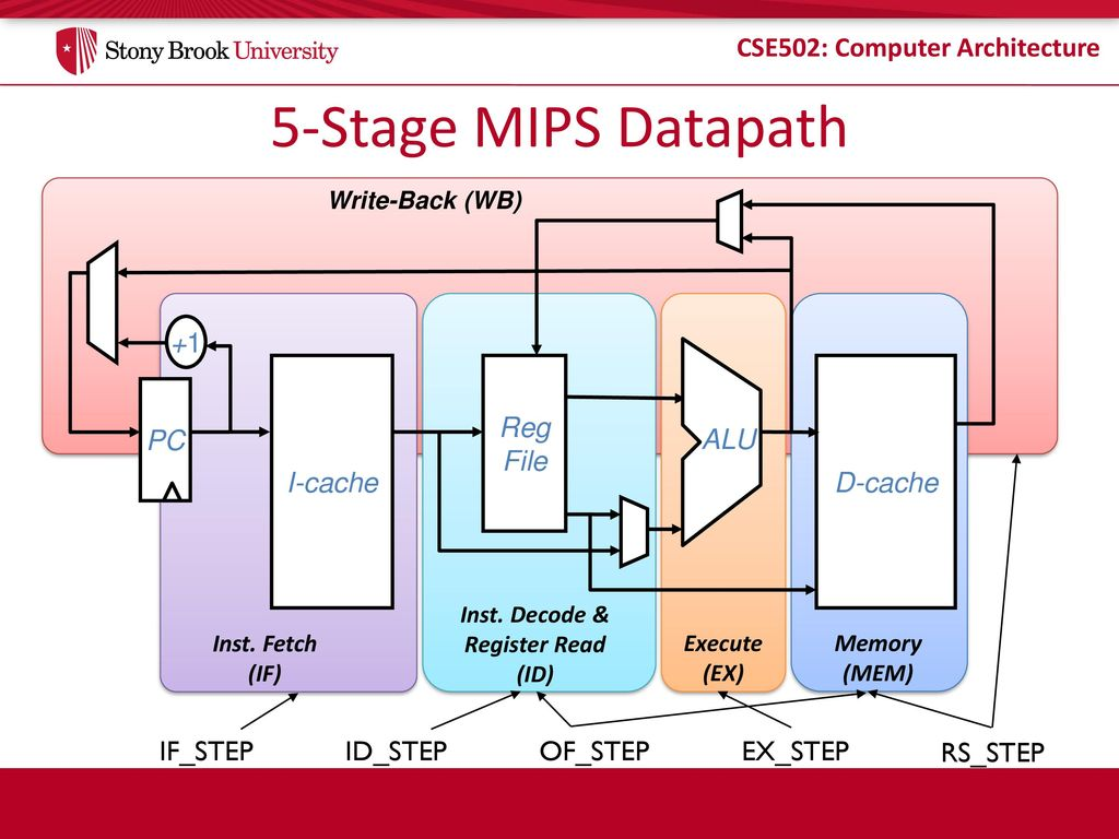 Cse 502 Computer Architecture Ppt Download Back Of Diagram 5 Stage Mips Datapath I Cache Reg File Pc 1 D