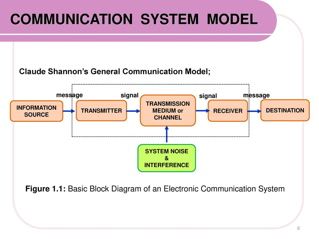 Image result for basic electronic communication system