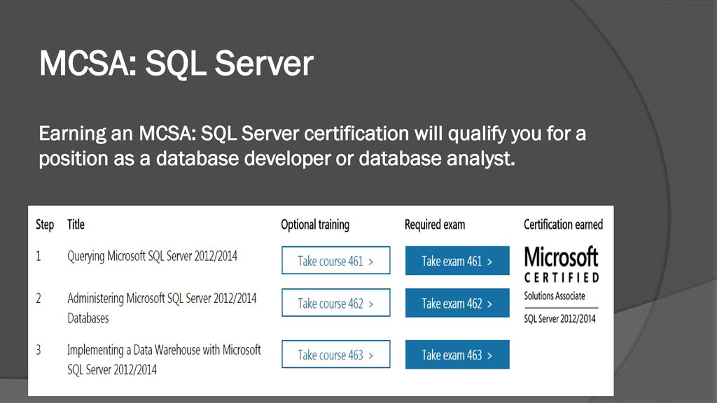 Free Certificate Templates Mcsa Sql Server Certification