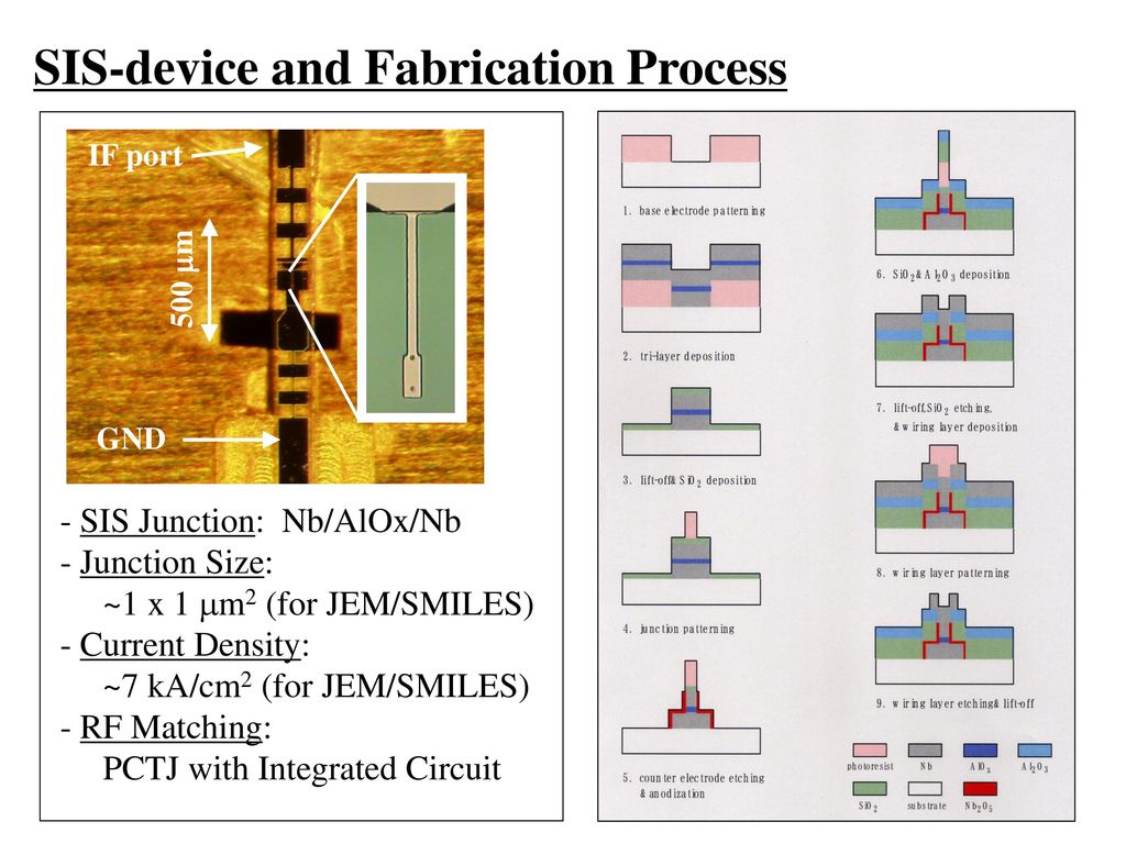 Recent result of ~650-GHz SIS-device fabrication at NRO - ppt download