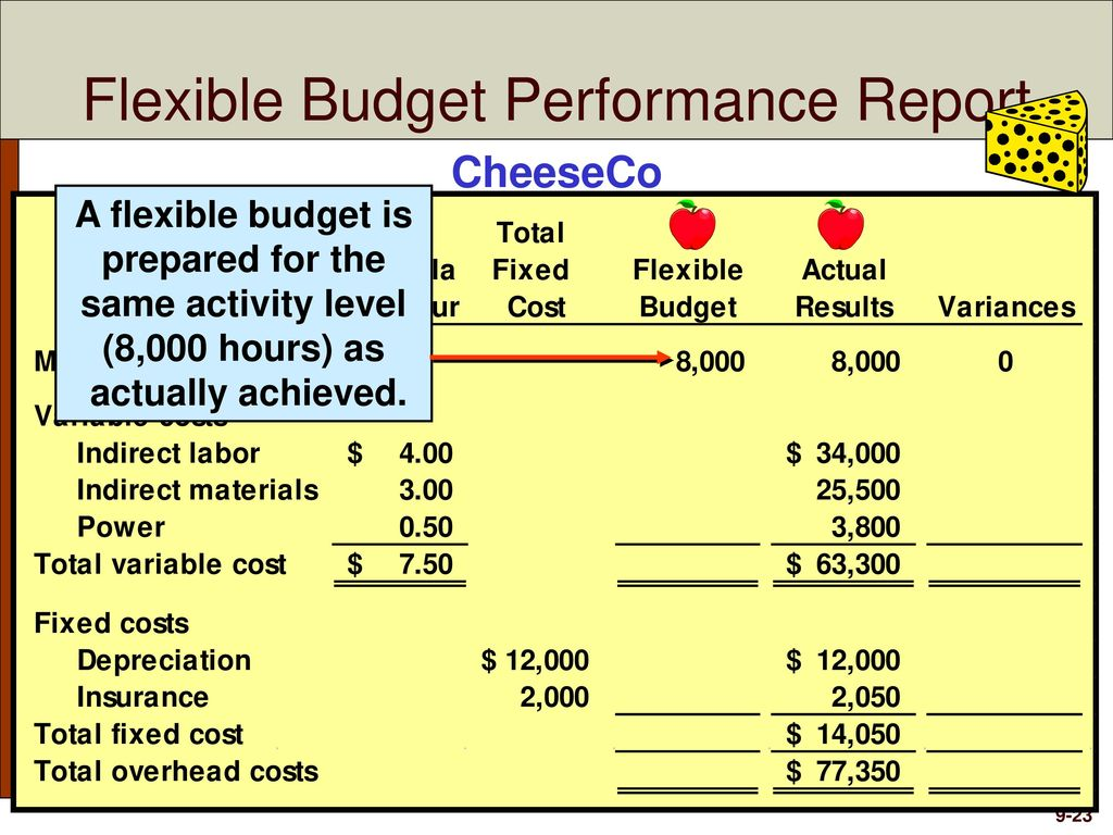 Flexible Budgets And Overhead Analysis Ppt Download