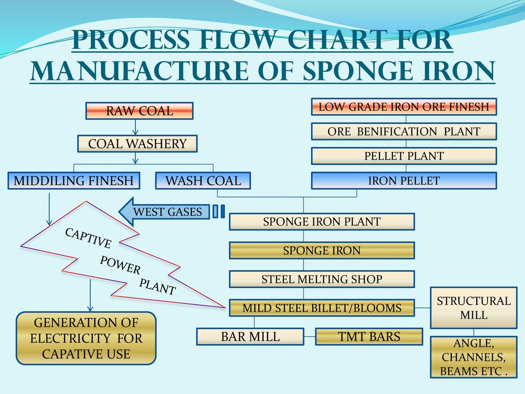 PROCESS FLOW CHART FOR MANUFACTURE OF SPONGE IRON