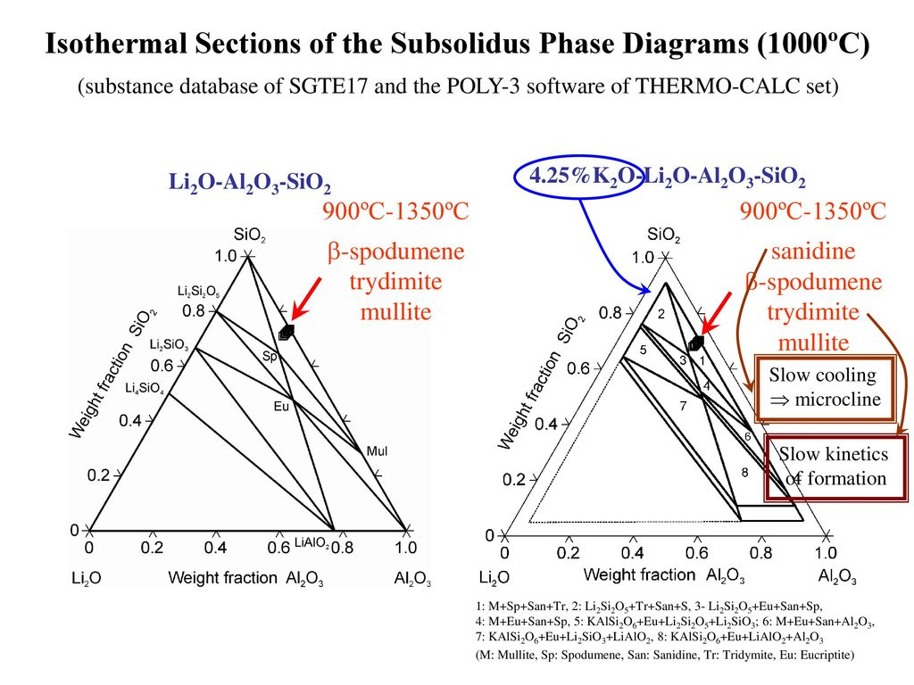 Li2o Phase Diagram - All Diagram Schematics