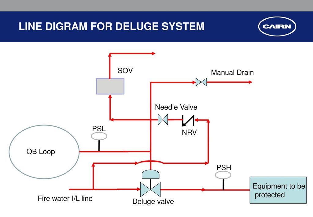 17 line digram for deluge system sov manual drain needle valve psl