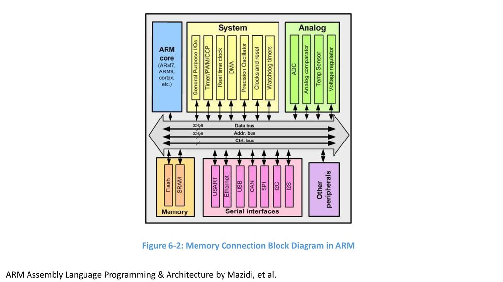 Figure 6 1 Memory Byte Addressing In Arm Ppt Download
