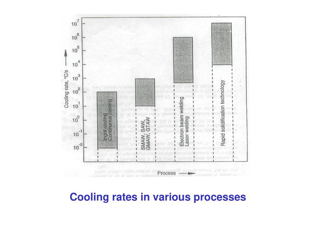 Welding Metallurgy Of Steels Ppt Download Underwater Diagram 11 Cooling