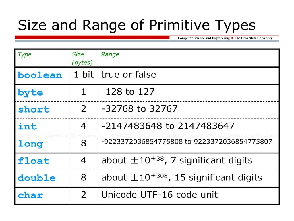 Primitive/Reference Types and Value Semantics - ppt download