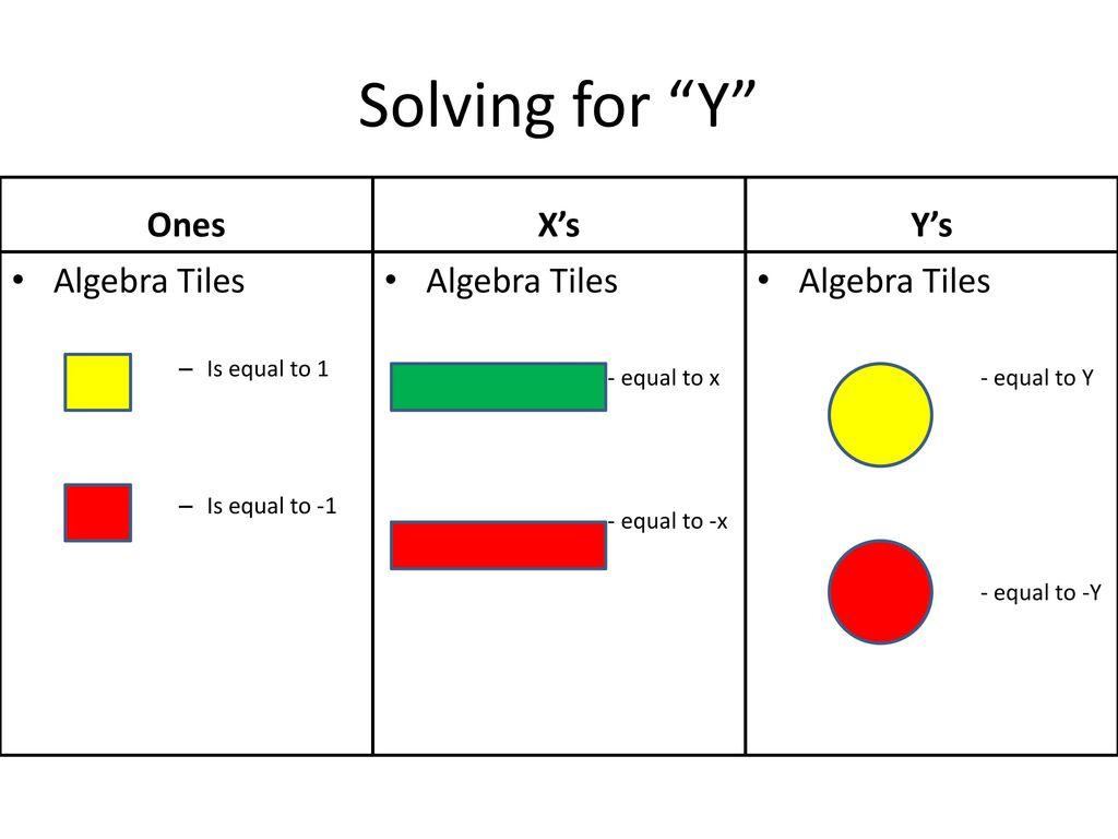 Solving for Y Ones X's Y's Algebra Tiles Algebra Tiles Algebra Tiles