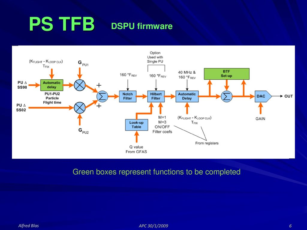 Status of the PS TFB Hardware Overview Machine results To be