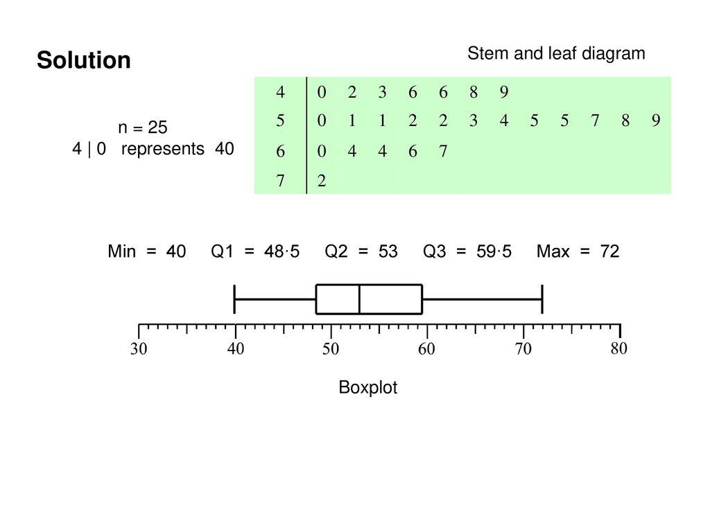 Stem and leaf diagrams and box plots - ppt download In Stem And Leaf Plots Worksheet