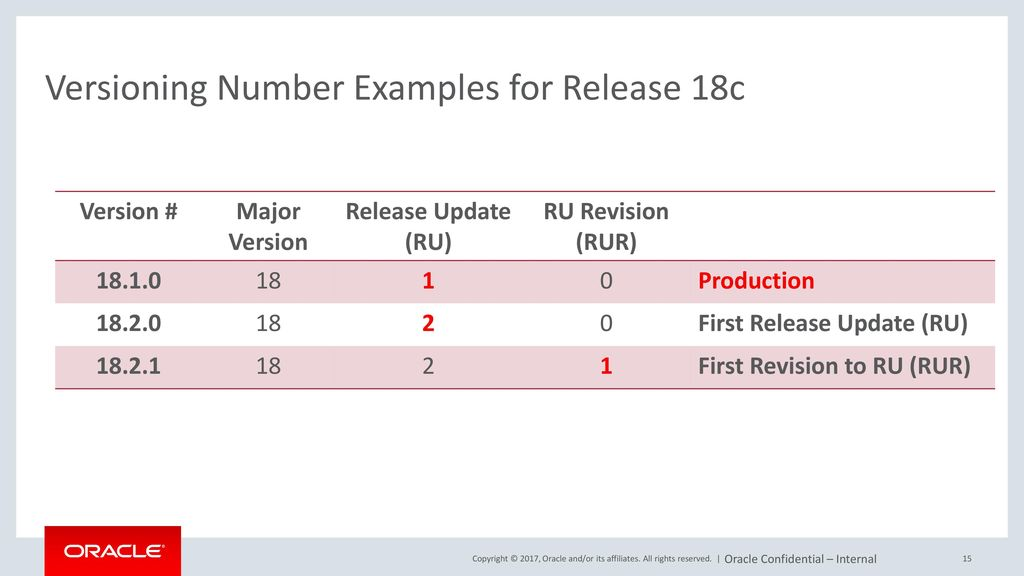 New Oracle Database Release Model - ppt download