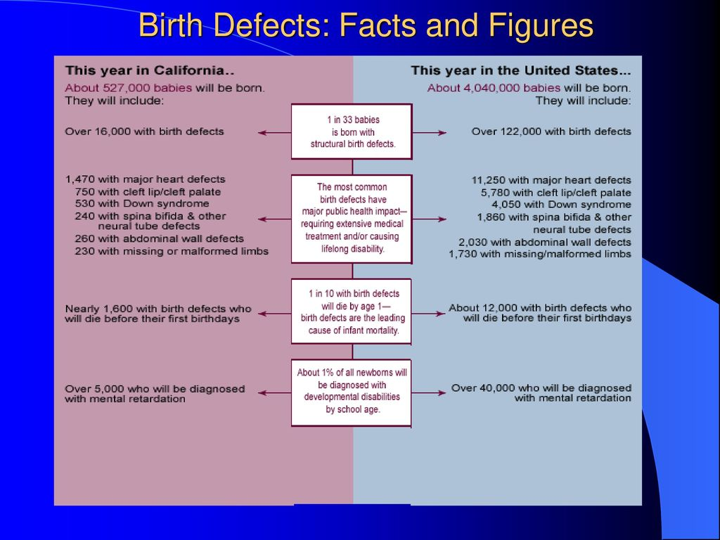 Birth Defects: Facts and Figures