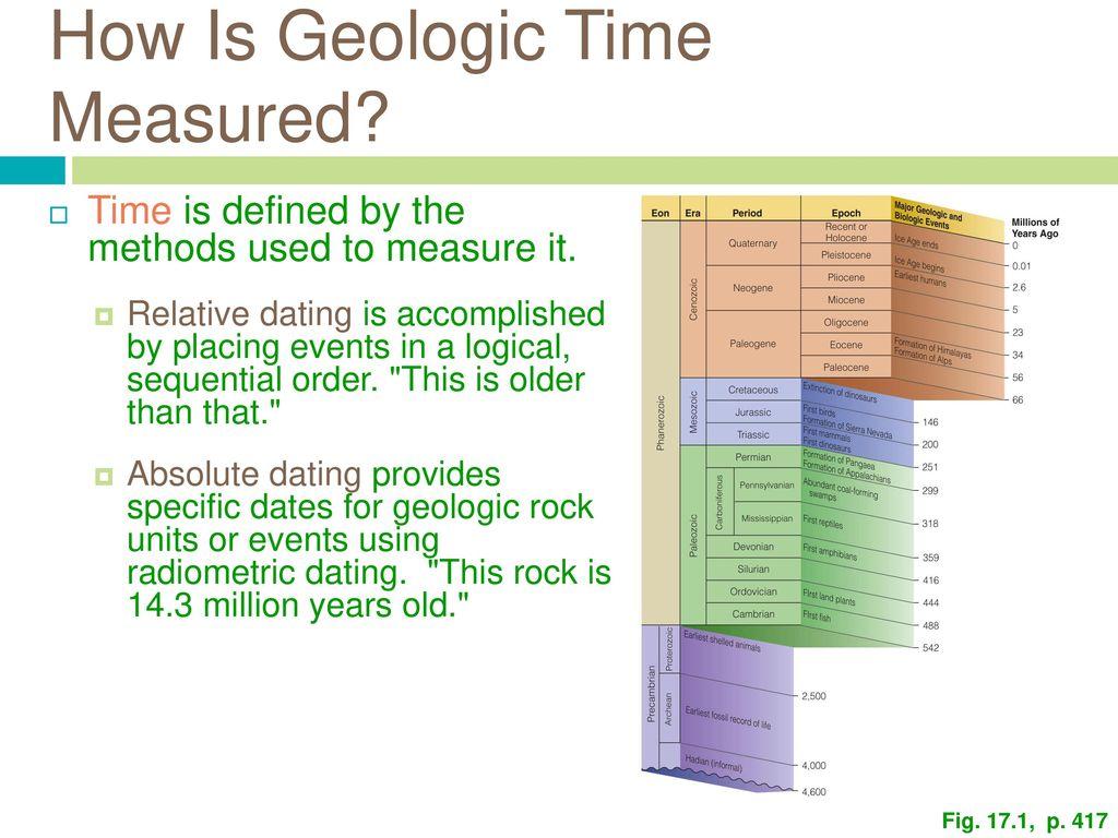 Geologic relative dating