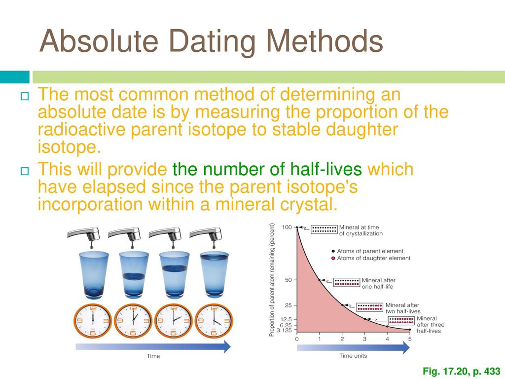 two methods of absolute dating